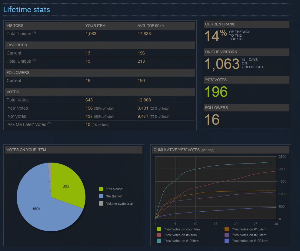 Steam Stats First day