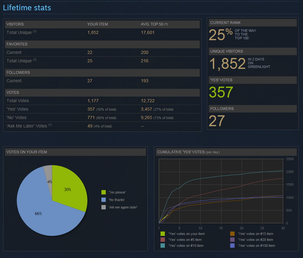 Steam Stats day two