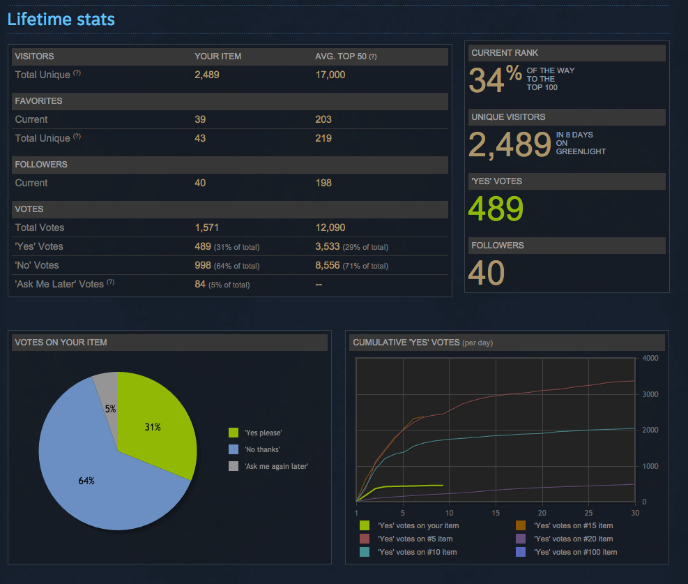 greenlight-stats-Day-8